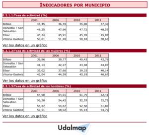 Formato que ofrece la web de Udalmap para ver los datos en html. Ver ejemplo.
